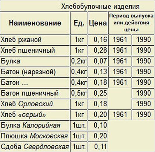 Galent  цены на товары и услуги в ссср в х годах.