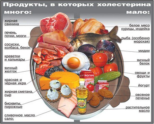 для чего нужен холестерин в организме человека