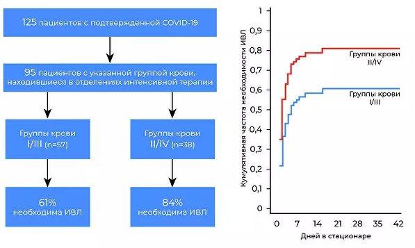 Названа причина тяжелого течения COVID-19