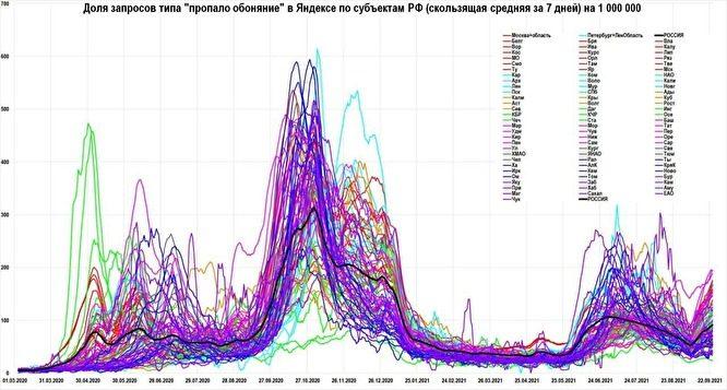 Россия бьет рекорды по смертям от COVID-19