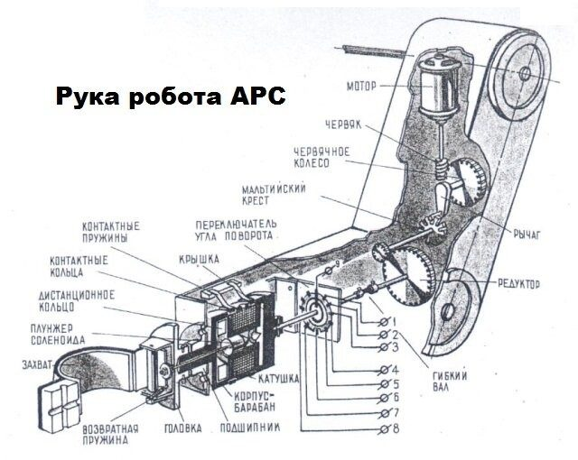 Советский робот-секретарь. Чудо-техники 1966 года