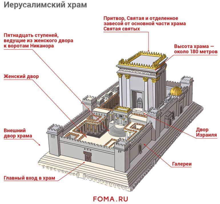 Рассказ для детей: в какой храм ходил Иисус Христос